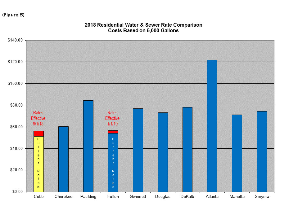 water rate comparation chart